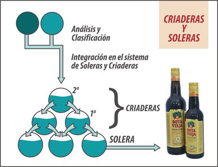 sherry-eddike-solera-systemet